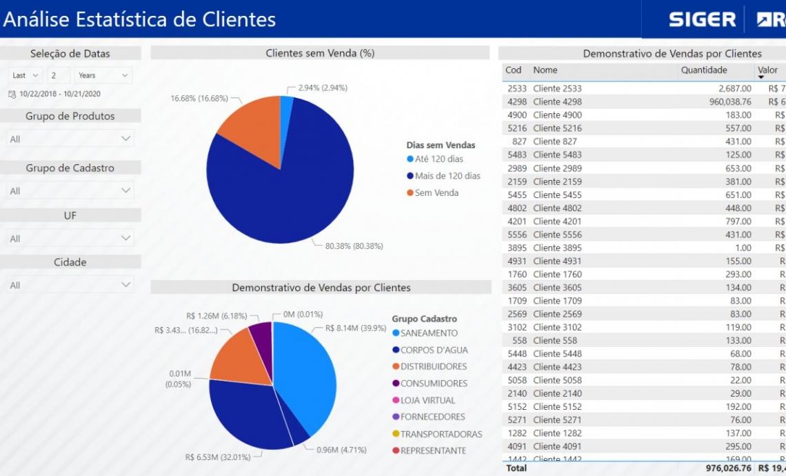 Análise Estatísticas de Clientes