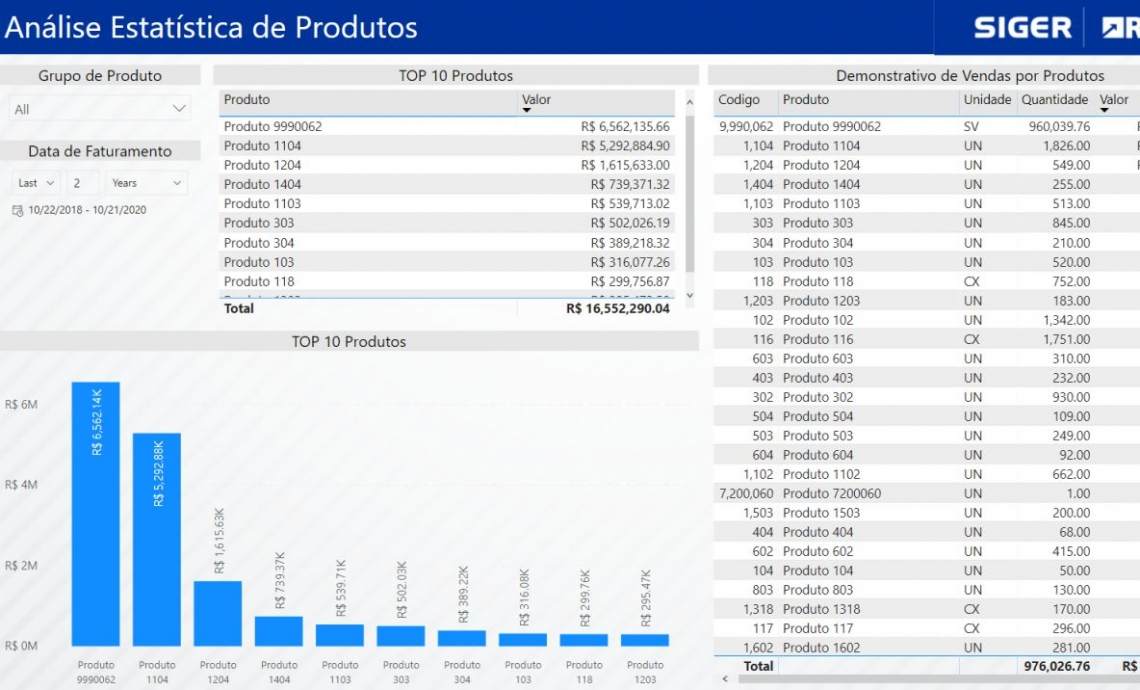 Análise Estatística de Produtos