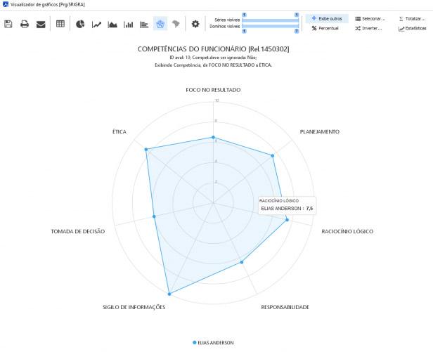 Avaliação de Desempenho e Feedback: Indicadores Gráficos de Competências